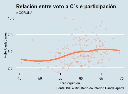 A Coruña | Voto e participación Cs