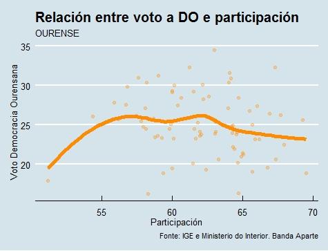 Ourense |Voto e participación DO