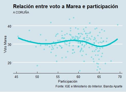 A Coruña | Voto e participación Marea Atlántica