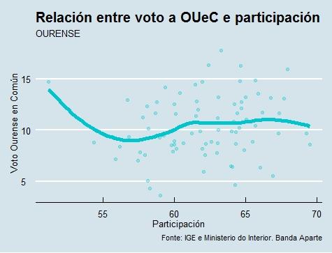 Ourense |Voto e participación OUeC