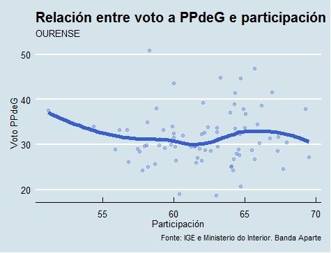 Ourense |Voto e participación PP
