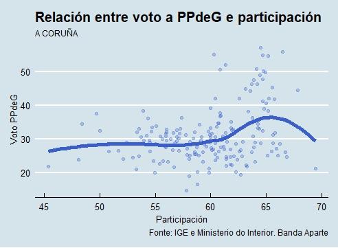 A Coruña | Voto e participación PP