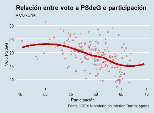 A Coruña | Voto e participación PSdeG