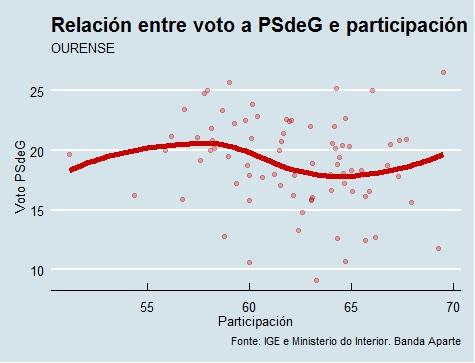 Ourense |Voto e participación PSdeG