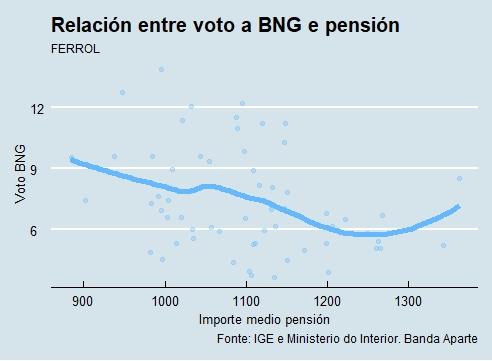 Ferrol |Voto e pensión BNG