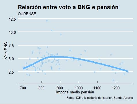 Ourense | Voto e pensión BNG