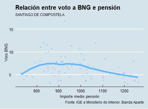 Santiago | Voto e pensión BNG