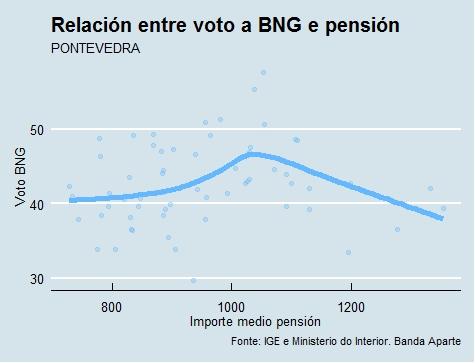 Pontevedra   Voto e pensión BNG