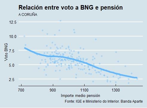 A Coruña | Voto e pensión BNG