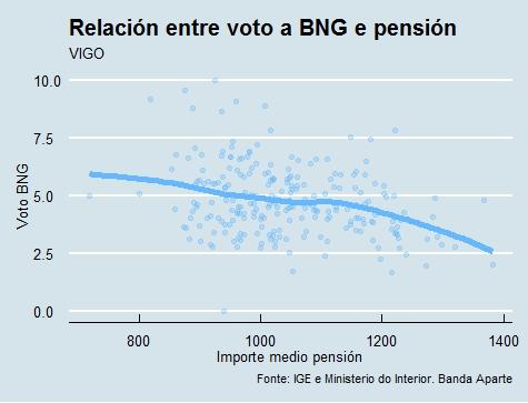 Vigo | Voto e pensión BNG