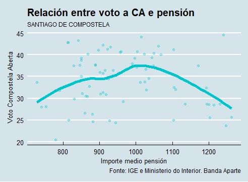 Santiago | Voto e pensión CA