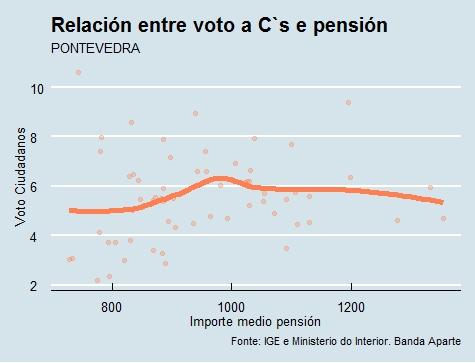 Pontevedra   Voto e pensión Cs