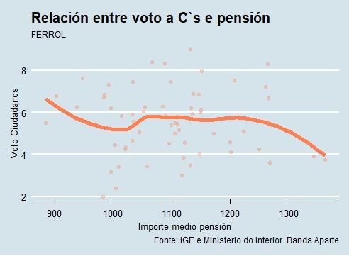 Ferrol |Voto e pensión Cs