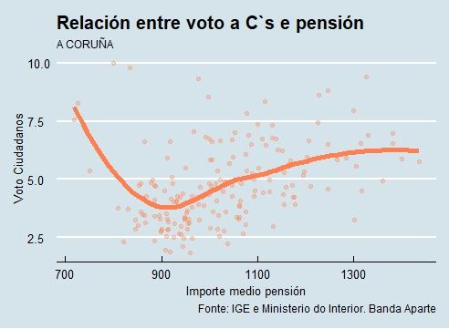 A Coruña | Voto e pensión Cs