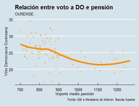 Ourense | Voto e pensión DO