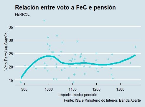 Ferrol |Voto e pensión FeC