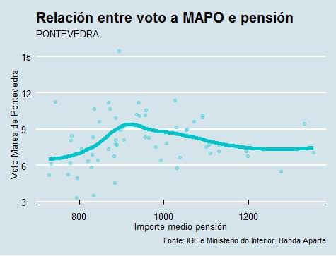 Pontevedra   Voto e pensión Marea