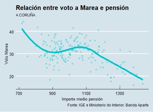 A Coruña | Voto e pensión Marea Atlántica