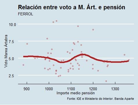 Ferrol |Voto e pensión Marea