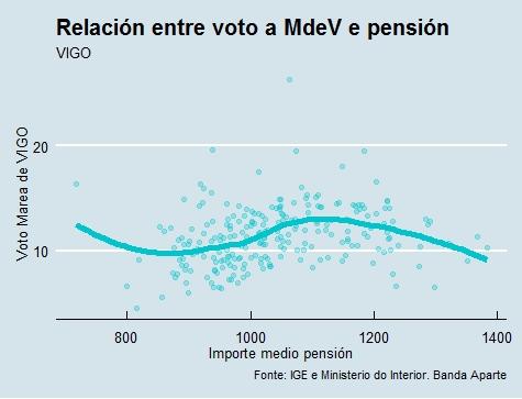 Vigo | Voto e pensión Marea