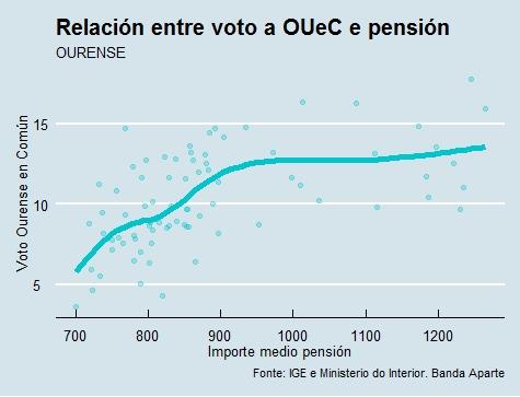 Ourense | Voto e pensión OUeC