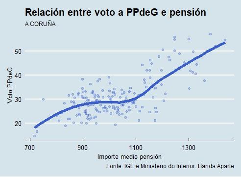 A Coruña | Voto e pensión PPdeG