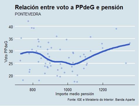 Pontevedra   Voto e pensión PP