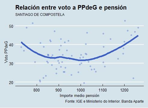 Santiago | Voto e pensión PP