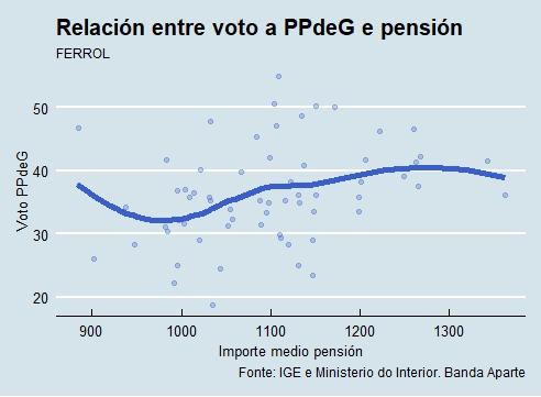 Ferrol |Voto e pensión PP