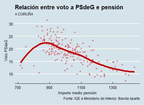 A Coruña | Voto e pensión PSdeG