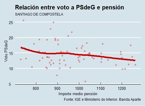 Santiago | Voto e pensión PSdeG