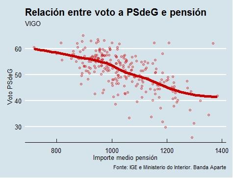 Vigo | Voto e pensión PSdeG