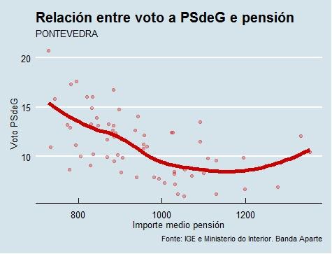 Pontevedra   Voto e pensión PSdeG