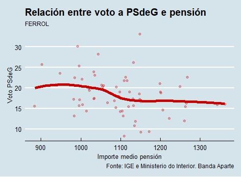 Ferrol |Voto e pensión PSdeG